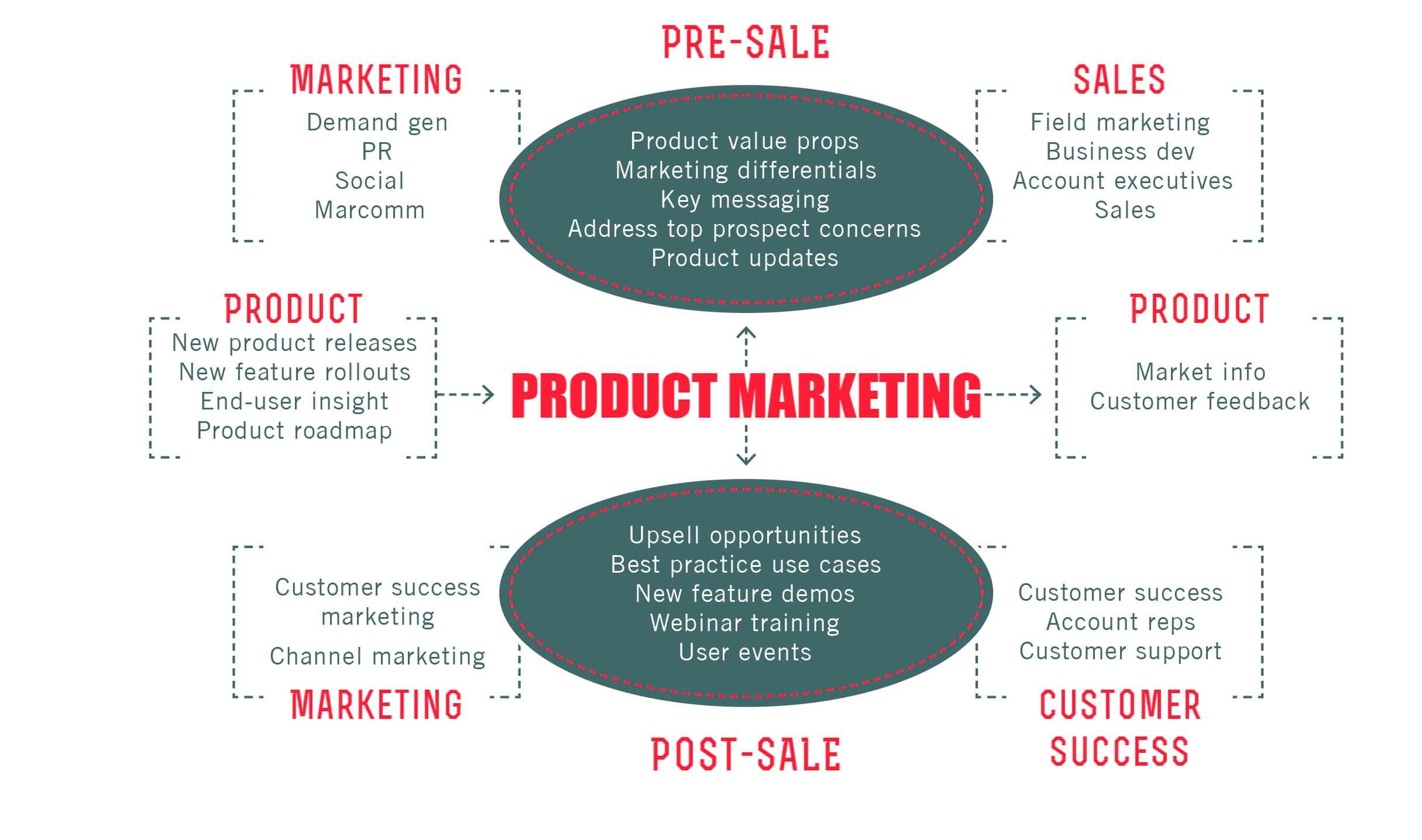فرایند اجرای استراتژی بازاریابی محصول