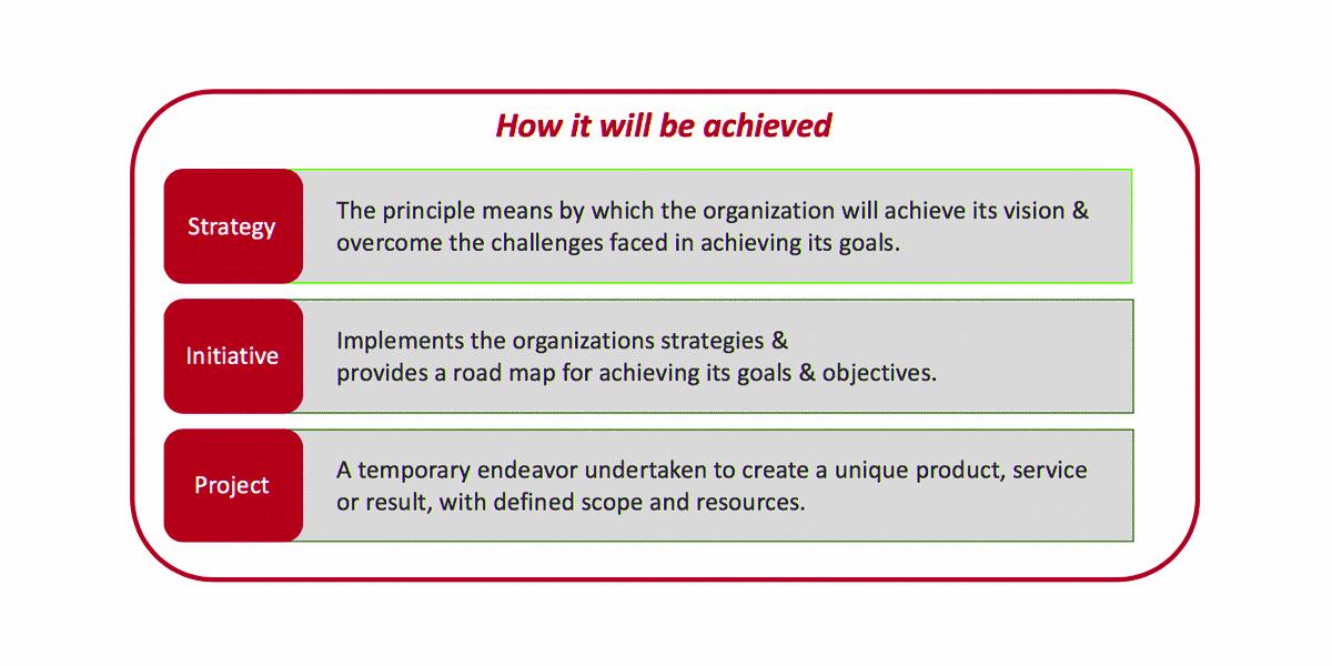 موانع اجرای استراتژی اثربخش چیست؟