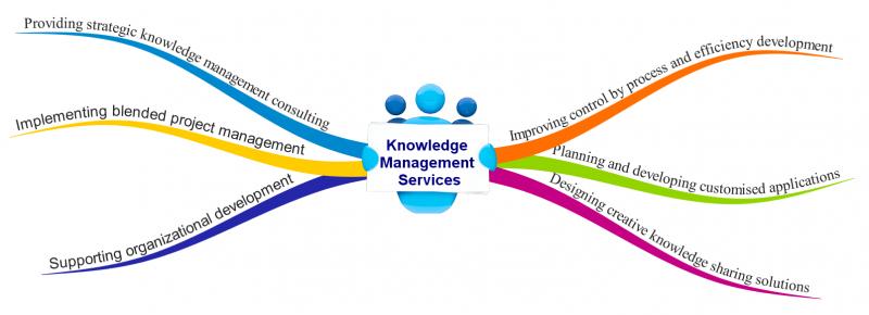 مدیریت دانش شرکتی برای ایزود و فرایند اجرایی آن