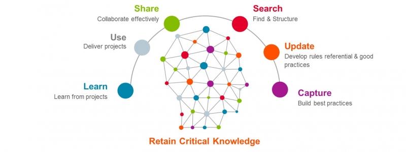 مقاله علمی مدیریت دانش در سازمان و کسب و کار