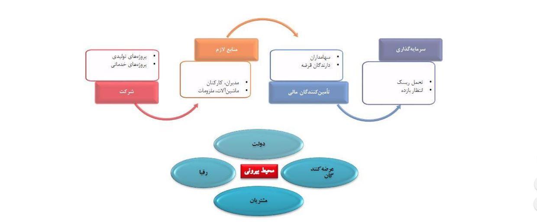 استراتژی مالی در شرکت ها