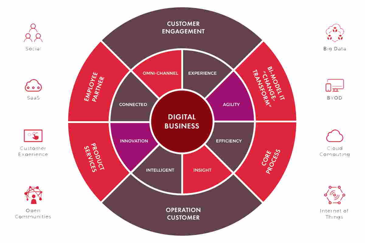 استراتژی کسب و کارهای دیجیتال اینترنتی و آنلاین چگونه است؟