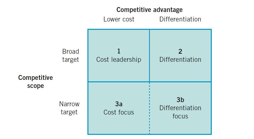 انواع استراتژی های سازمانی و استراتژی های عمومی کسب و کار