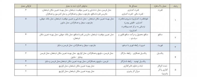 جدول تحلیل ذینفعان
