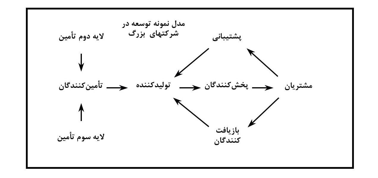 زنجیره ارزش استراتژیک