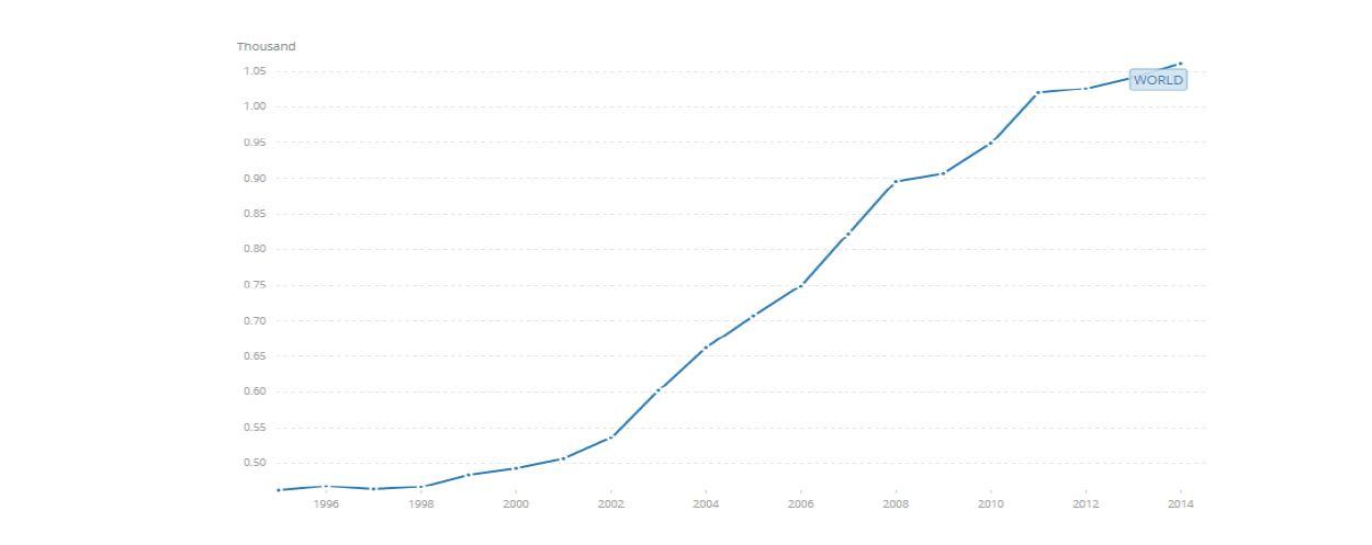 سرانه هزینه سلامت در جهان و ایران چقدر است