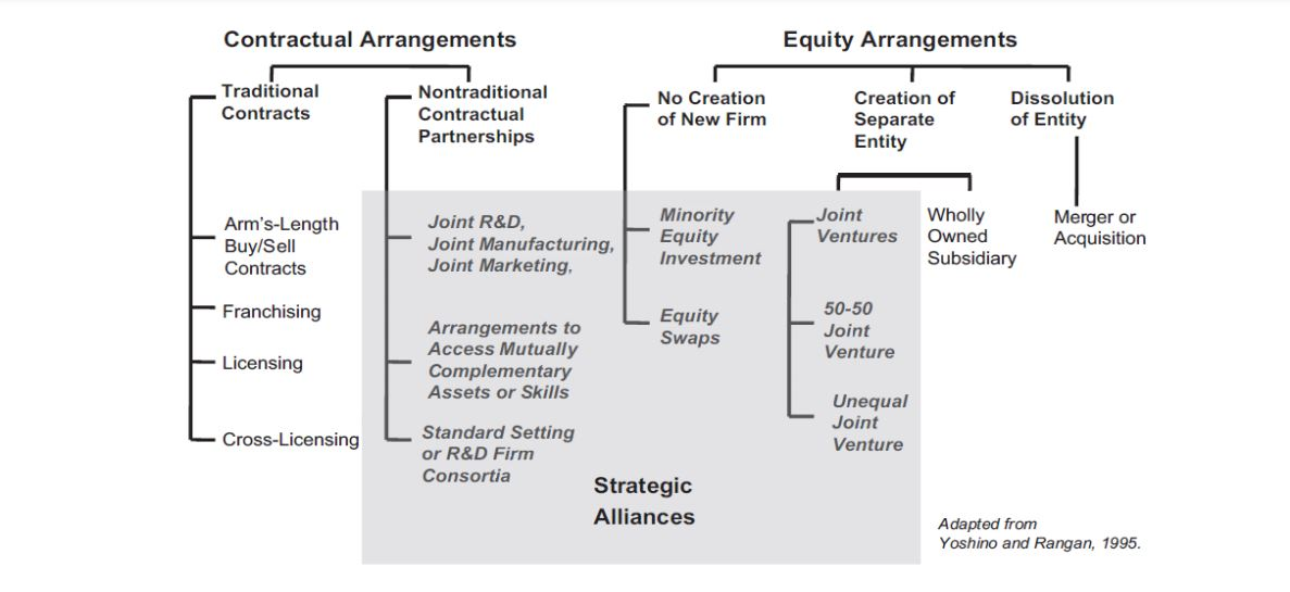 فرایند اتحاد استراتژیک و مراحل اجرایی ائتلاف استراتژیک