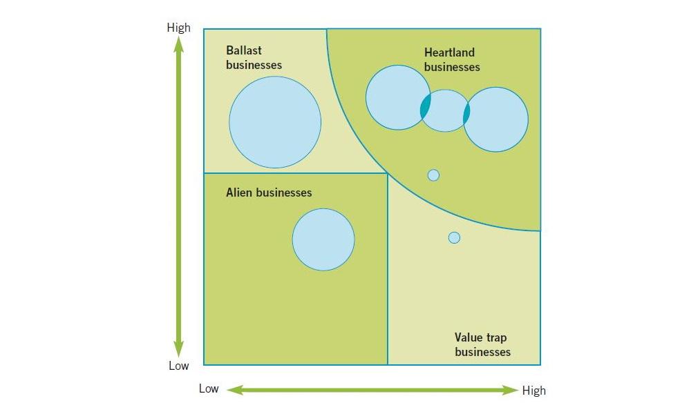 ماتریس اشريج مدل دانشگاه اشريج یکی از مدل های کارامد برای طراحی استراتژی سرپرستی است،
