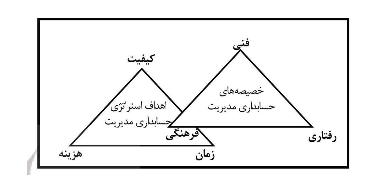 مثلث های استراتژیک