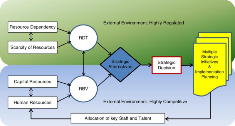 منبع رویکر منبع محور در مدیریت استراتژیک سلامت