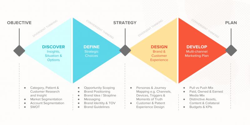 فرایند برنامه ریزی استراتژیک در حوزه سلامت و خدمات درمانی