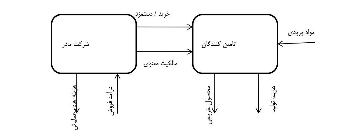 مدل کسب و کار استراتژی تولید بدون کارخانه
