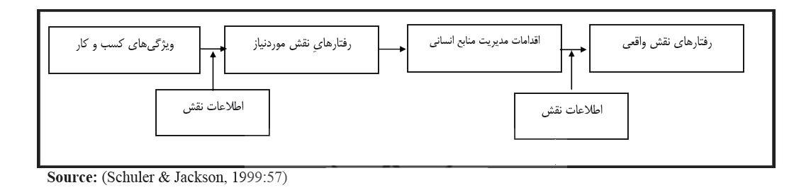 انواع استراتژی منابع انسانی