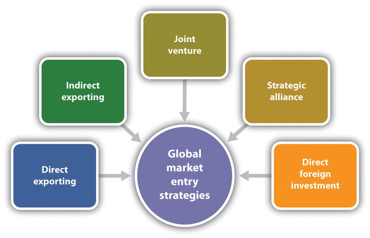 انواع اتحاد استراتژیک و ائتلاف استراتژیک در کسب و کارها