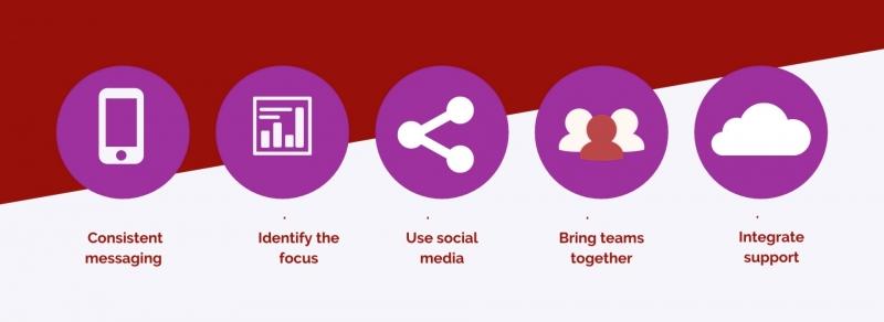 فعالیت های مهم در بازاریابی پزشکی و خدمات درمانی کدام است