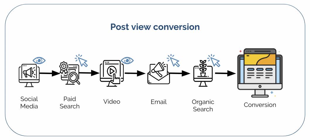استراتژی بازاریابی پس از کلیک چیست