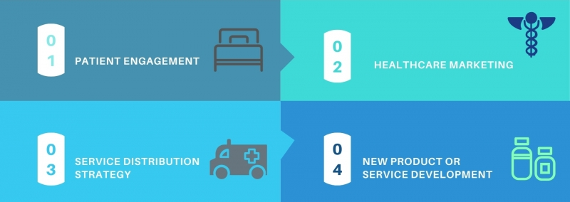 بخش بندی بازار پزشکی و خدمات درمانی