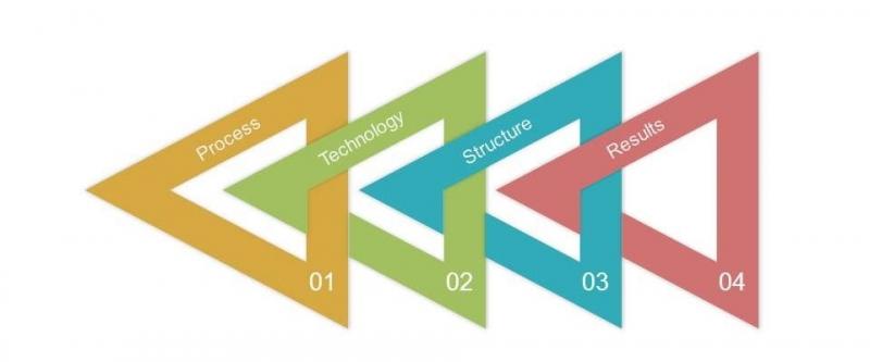 فرایند سازمان های سیستم باز