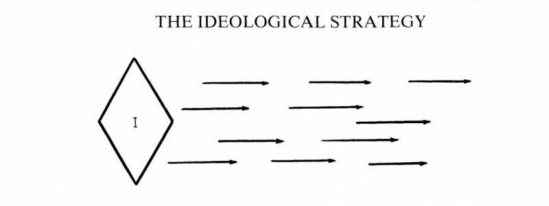 تعریف استراتژی ایدئولوژیک چیست؟