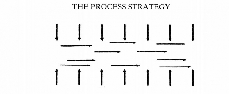 تعریف استراتژی فرایندی چیست؟