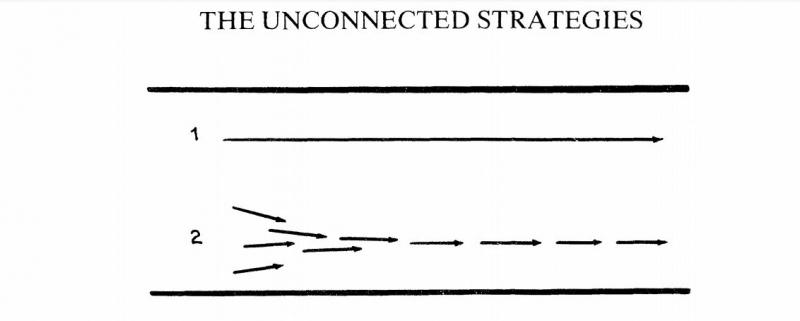 تعریف استراتژی گسسته و منفصل چیست