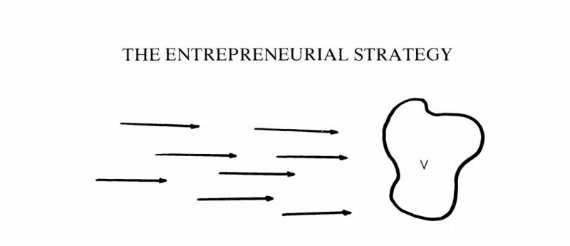 تعریف استراتژی کارافرینانه چیست