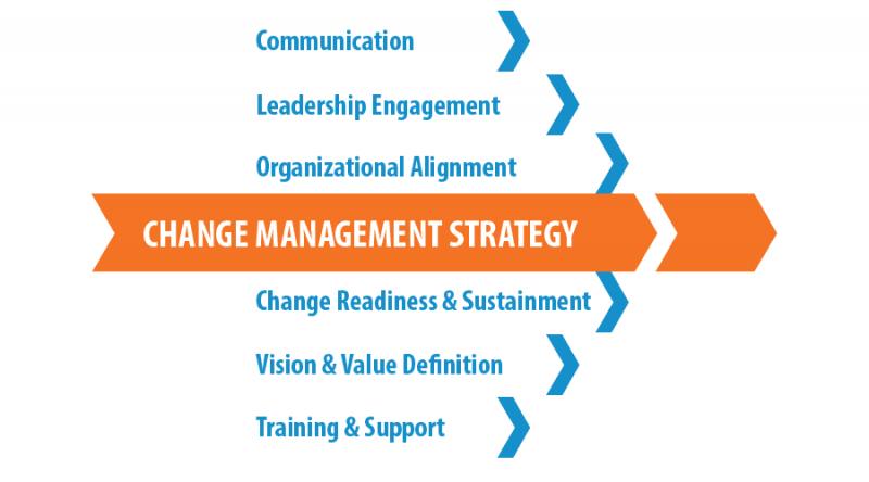 مدیریت تغییر استراتژیک در فرایند های اجرایی تغییرات استراتژیک چگونه است