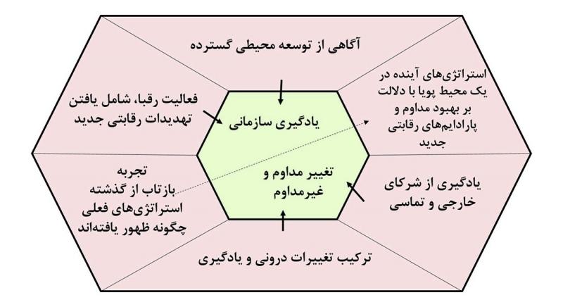 یادگیری سازمانی و تفکر استراتژیک