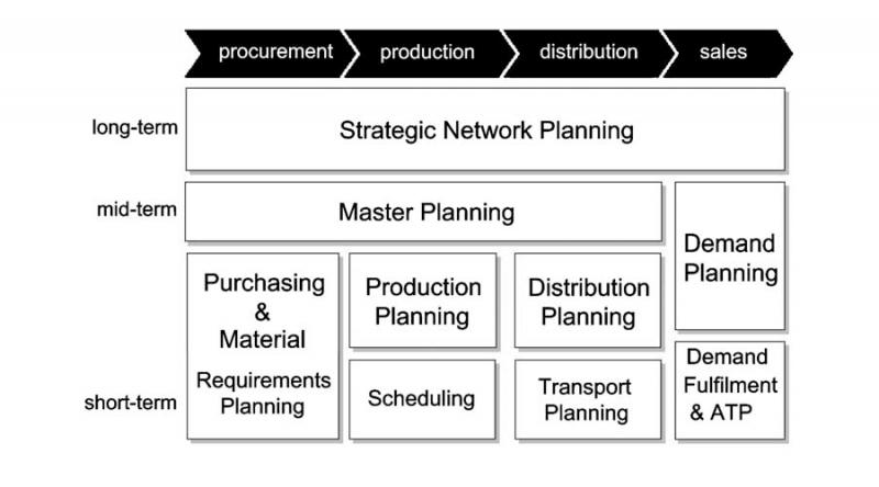 اجرای استراتژی زنجیره تأمین در شرکتها و سازمان ها