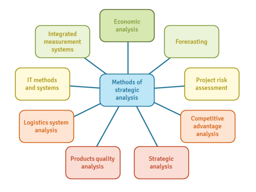 تحلیل استراتژیک کسب و کار چگونه انجام میشود