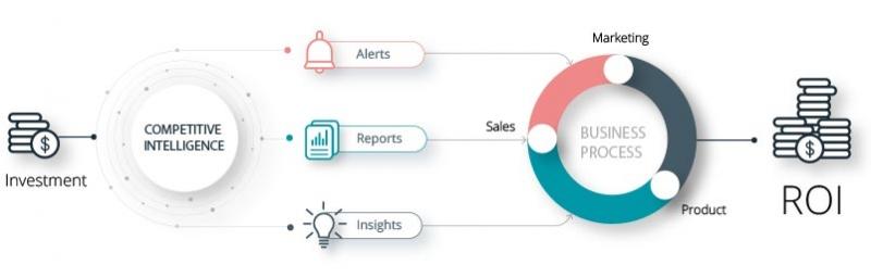 هوشمندی رقابتی و مدیریت اطلاعات استراتژیک