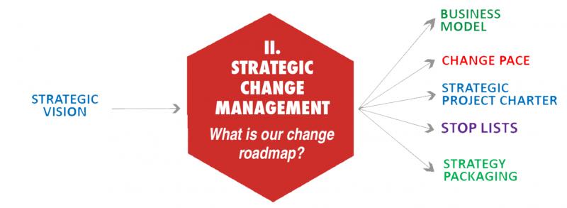 فرایند برنامه ریزی تغییرات استراتژیک و مدیریت استراتژیک تغییر چگونه است؟