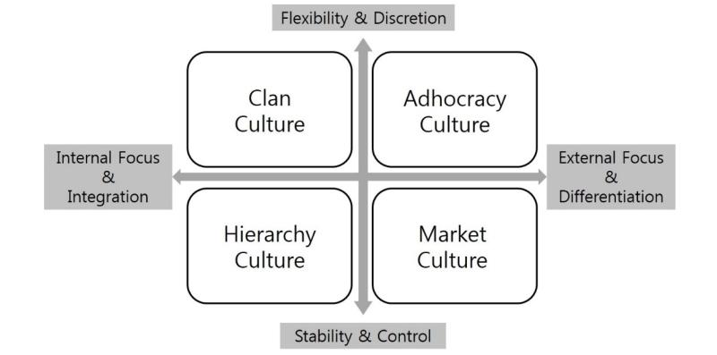 انواع فرهنگ سازمانی برای هلدینگ ها و سازمان مادر