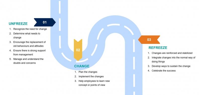 مسیر مدیریت تغییر استراتزیک برای ایجاد تحول سازمانی