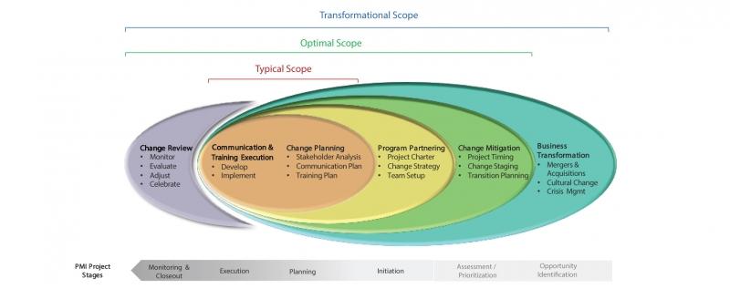 مدیریت تغییرات استراتژیک در کسب و کارها و نقش استراتژی تغییر در ایجاد تغییر و اجرای مدیریت تغییر چیست