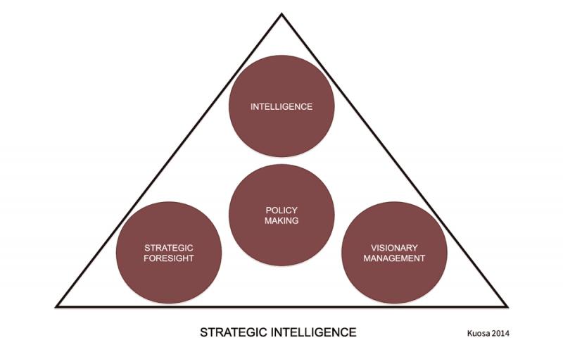 هوش استراتژیک سازمانی در کسب و کار