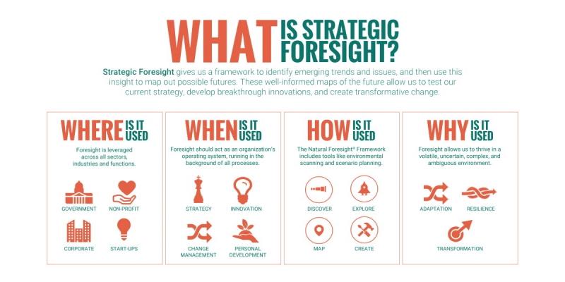آینده پژوهی استراتژیک سازمانی در ش