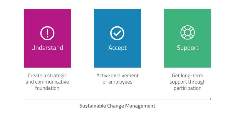 برنامه ریزی مدیریت تغییر استراتژیک در سازمان شرکت و کسب و کار