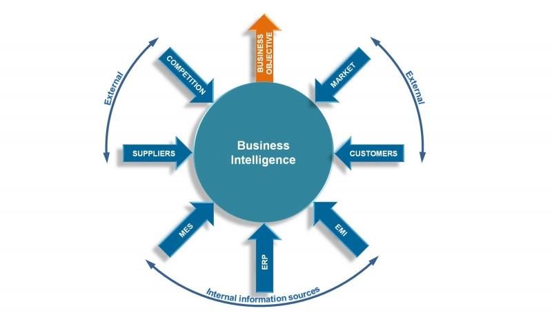 رابطه هوش رقابتی با بازارگرایی چیست