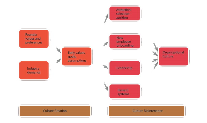 مقاله نظریه فرهنگ سازمانی
