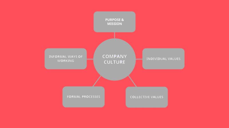 اجزای فرهنگ سازمانی در شرکتها و کسب و کارها