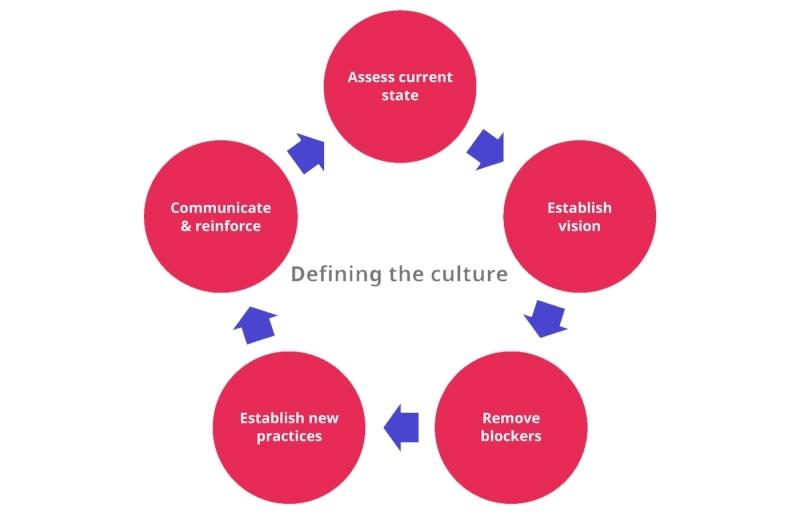 استراتژی فرهنگ سازمانی در شرکتها و مراکز تجاری