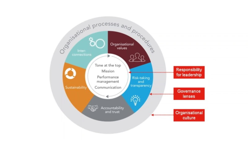 مقلات علمی فرهنگ سازمانی در دانشگاه