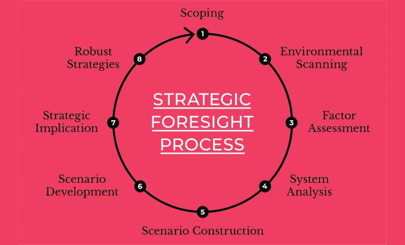 فرایند آینده پژوهی استراتژیک و مراحل اجرای فرایند آینده پژوهی استراتژیک در کسب و کار
