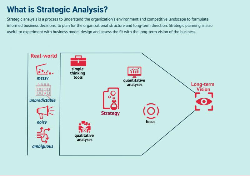 تحلیل استراتژیک سازمانی در شرکتها