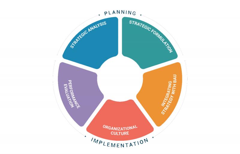 فرایند تحلیل استراتژیک کسب و کار