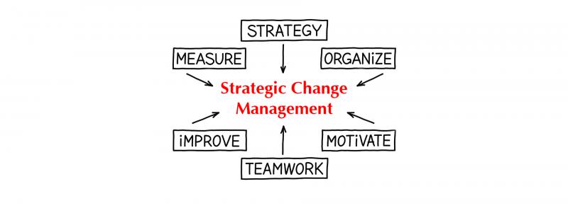 تغییر استراتژیک سازمانی چیست