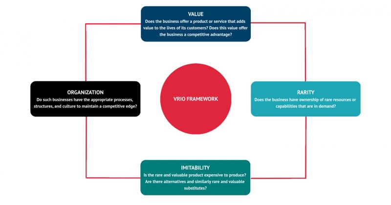 تعریف تحلیل استراتژیک منابع چیست