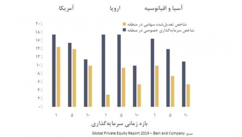 مقایسه بازدهی صندوق های سرمایه گذاری خصوصی با شاخص بورس در سه منطقة مختلف دنیا