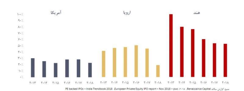 نسبت شرکت های عرضة اولیهشده از مجرای صندوقهای سرمایه گذاری خصوصی به کل عرضههای اولیه